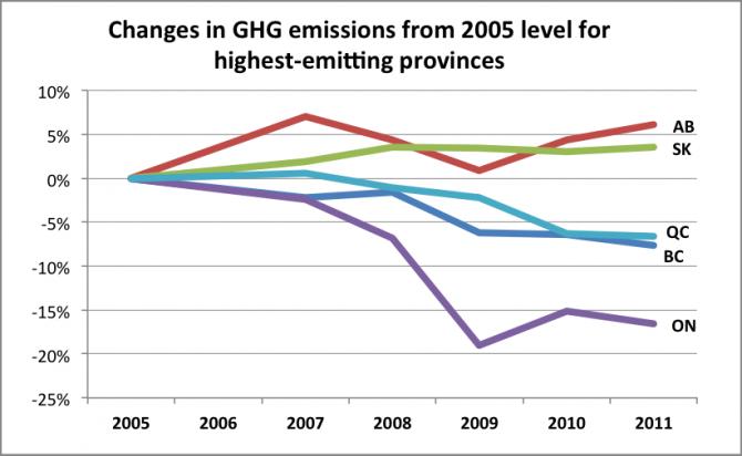 Changes in GHG emissions by prov 2005-2011_PJ