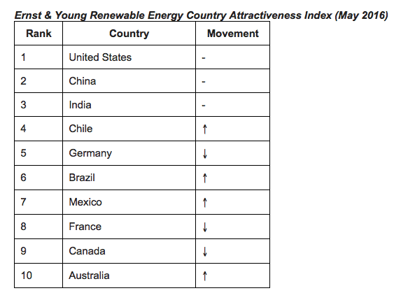 RenewableEnergyAttractiveIndex