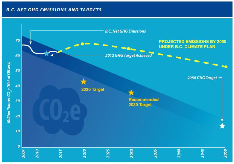 Emissions graphic BC