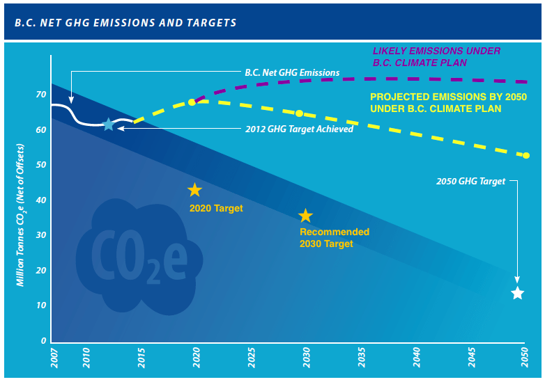 Likely emissions reductions in B.C.