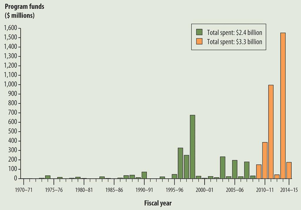 costs-chart