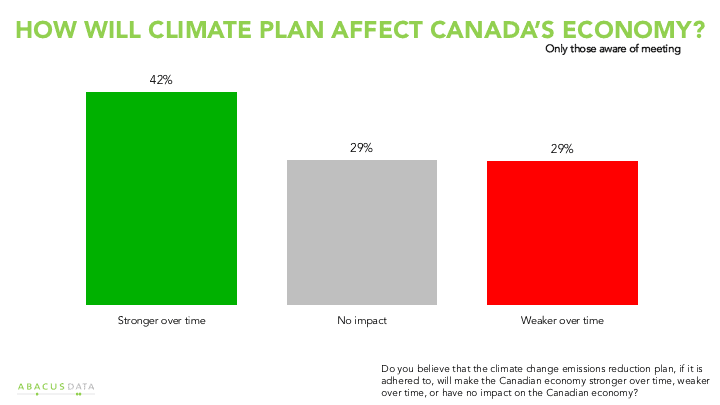 Chart showing most Canadians who've heard of Canada's new climate plan think it will make Canada's economy stronger over time or do no harm.