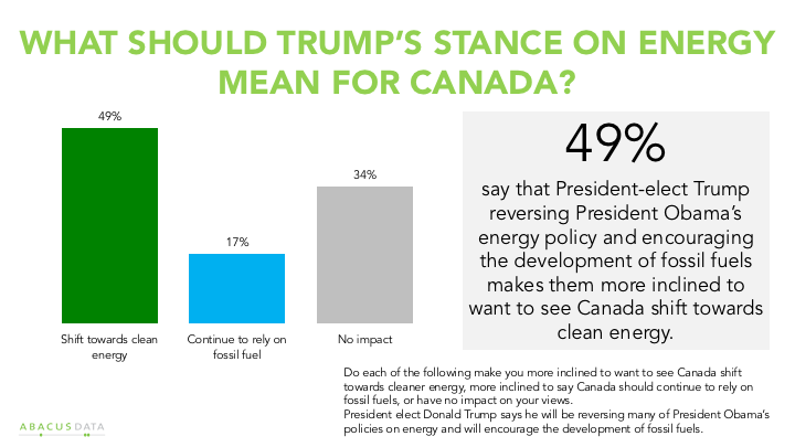 Chart showing Donald Trump's pro-fossil fuels stance makes many Canadians more supportive of clean energy