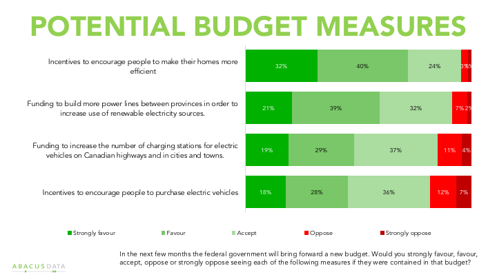 Chart showing Canadian support for clean energy budget measures