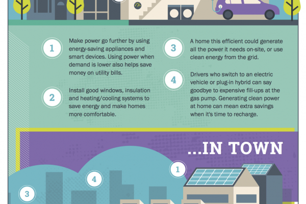 Infographic: What would an electric, connected Canada look like?