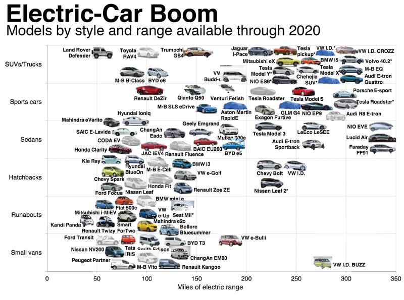 Bloomberg EV boom graphic