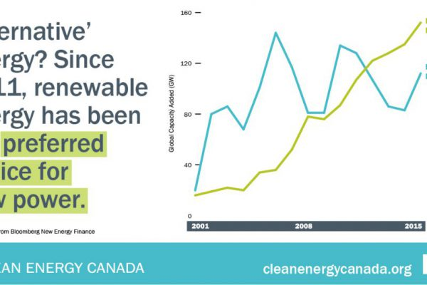 Two huge energy trends Canada can't afford to ignore