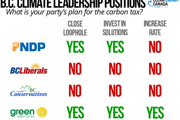 Media Release: Major B.C. Parties Weigh in on Climate Leadership