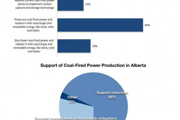 Media Release: Albertans Keen To Move Beyond Coal for Electricity