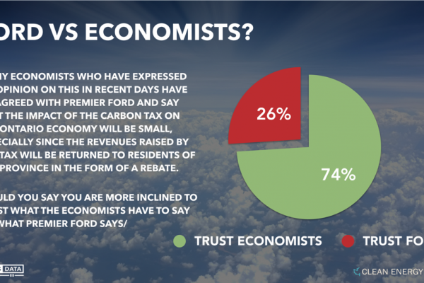 POLL: Most people disagree with Premier Ford on whether carbon tax will cause a recession